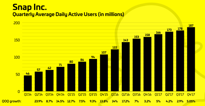 Snapchat Focuses on Advertisers with Changes in 2018