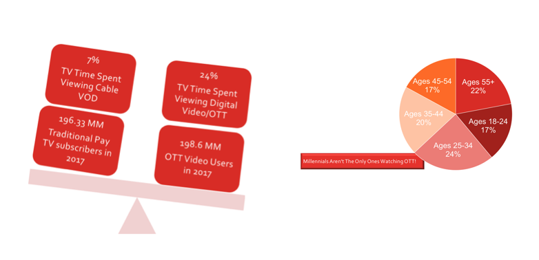 Over The Top or OTT Users are now Outnumbering Cable Users